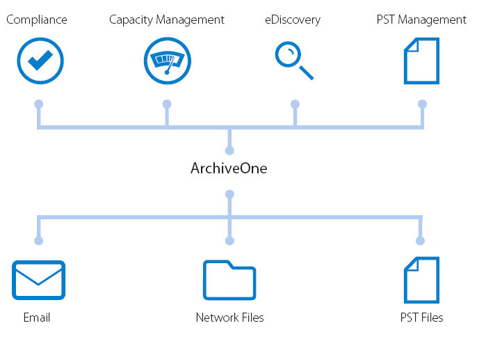 ArchiveOne manages information across your organization, enabling compliance, ediscovery, capacity and PST management