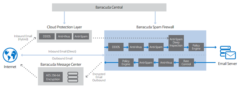 Barracuda Email Security Gateway Mimarisi