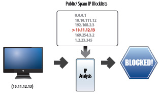 With Barracuda Reputation analysis, the Barracuda Spam Firewall can quickly and efficiently make decisions to block or accept email messages based on the sender's IP address.