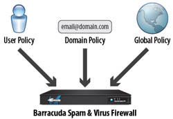 Barracuda Spam Firewall offers per-user, domain and global policy management.