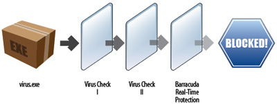 Barracuda Networks triple-layer virus protection includes powerful open source and proprietary virus definitions and Barracuda Real-Time Protection for the most comprehensive email-borne virus and malware protection in the industry.