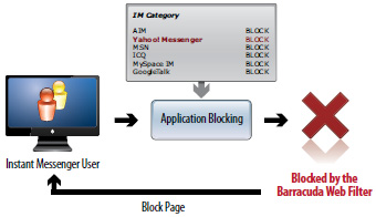 Application Filtering