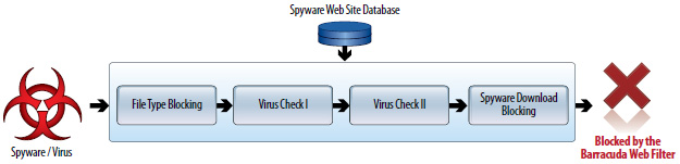 Gateway Malware Protection