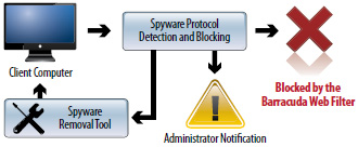 Integrated Desktop Spyware Protection