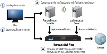 Hack Barracuda Web Filter