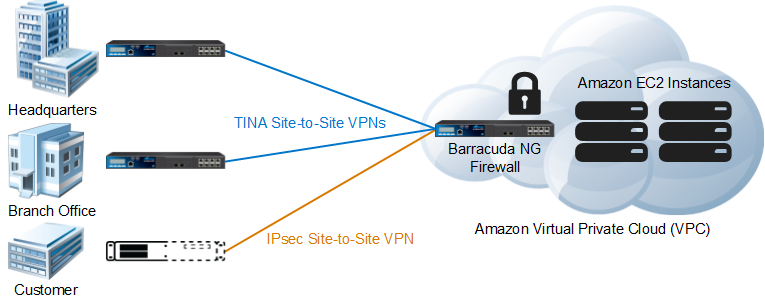 Barracuda Networks Cloudgen Firewall For Amazon Web