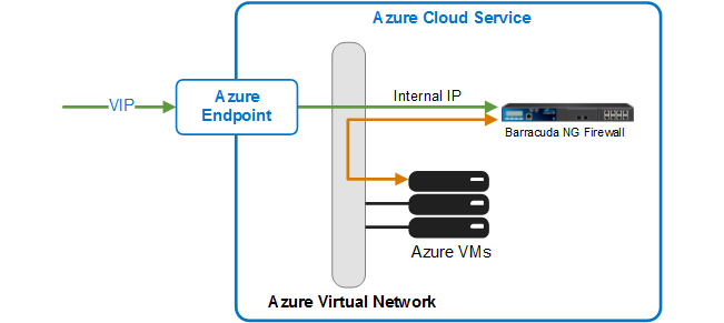 How to Deploy the Barracuda NextGen Control Center on Microsoft Azure