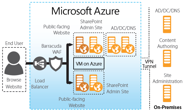 Barracuda Networks Web Application Firewall For Microsoft