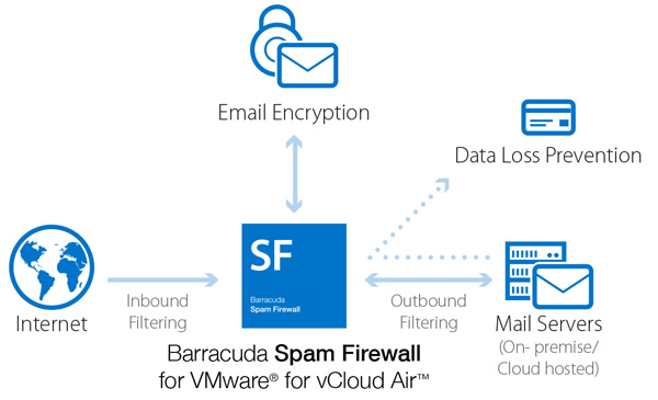 Complete Email Protection in VMware