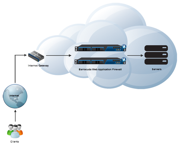 vCloud Air Deployment