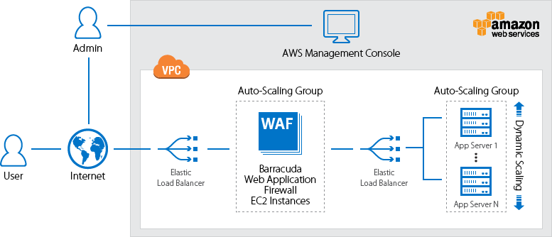 Deploy Barracuda Web Application Firewall on AWS