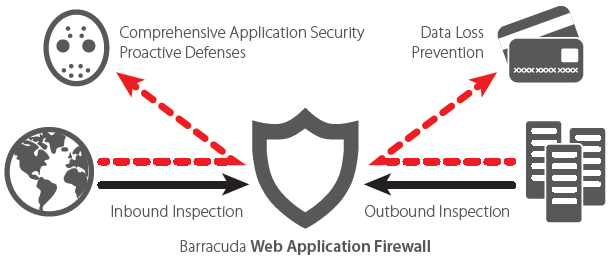 Complete Application Security for Web Applications Deployed in Microsoft Azure