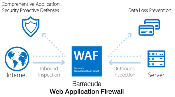 Barracuda Web Application Firewall on vCloud Deployment