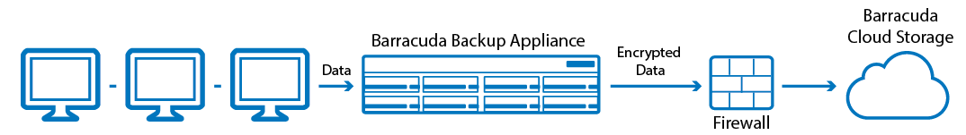 Barracuda Cloud Storage Deployment