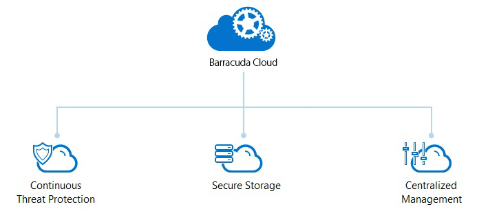 Barracuda Cloud: The Cloud Ecosystem Trusted by 150,000 Users
