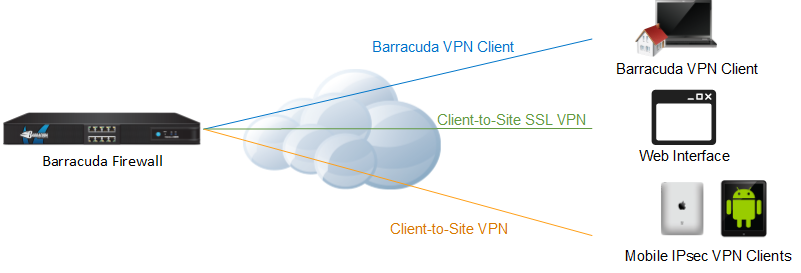 Client-to-Site VPN