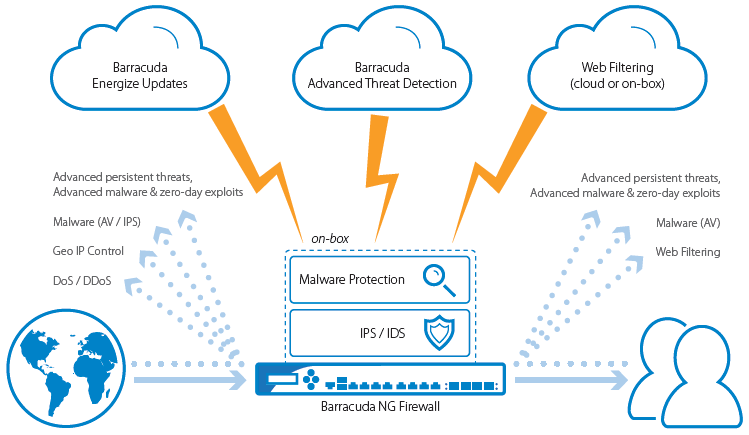 Barracuda NextGen Firewall provides several layers to protect an organization's network