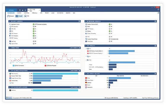 The Barracuda CloudGen Firewall dashboard provides real-time information and summaries of what is going on in an organization's network.