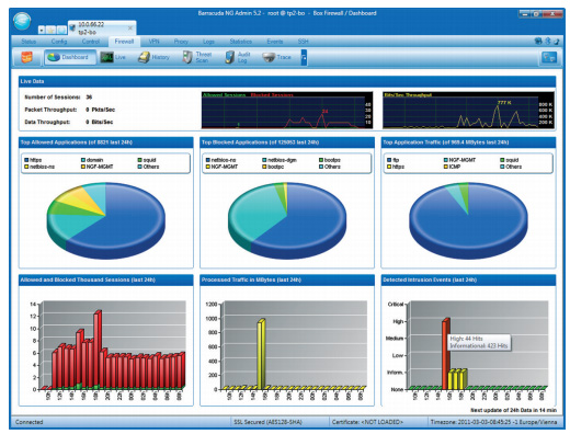 The dashboard displays a live view on a selection of important status and statistics data such as top application usage, detected intrusion events, number of active sessions, etc.