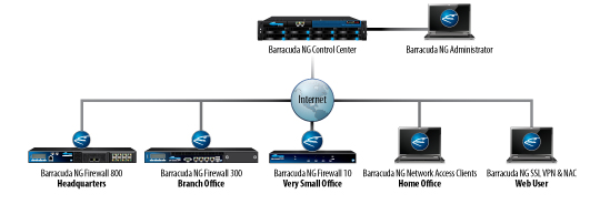 Barracuda CloudGen Firewall Deployment Diagram