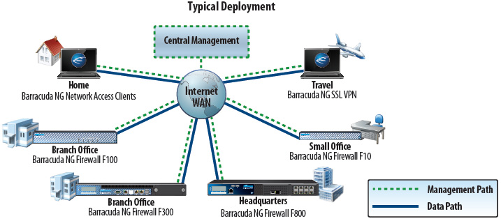NG Firewall Typical Deployment