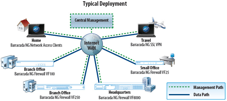 NextGen Firewall Vx Typical Deployment