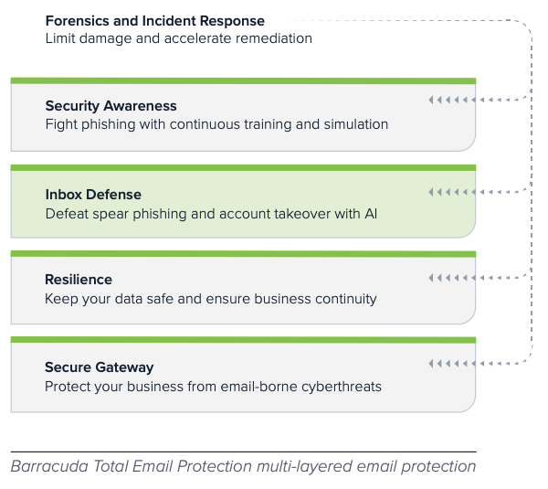 Barracuda Total Email Protection multi-layered email protection