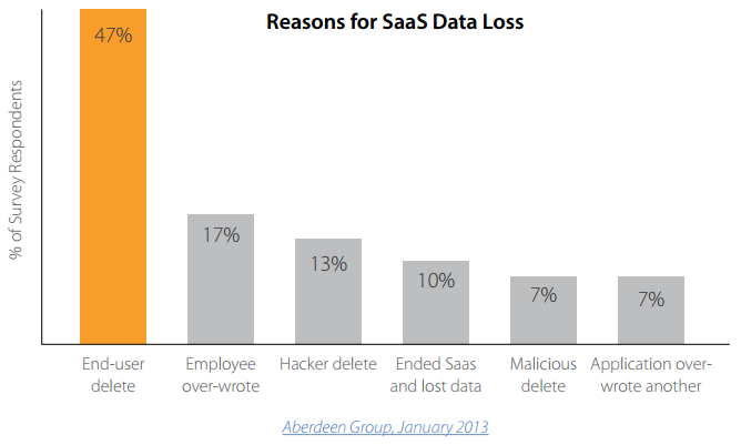 Reasons for SaaS Data Loss