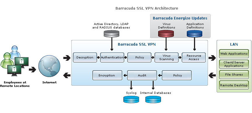 Barracuda SSL VPN Architecture