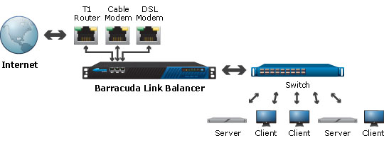 Barracuda Link Balancer 330 Barraguard Com